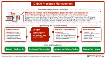 Digital Presence Management