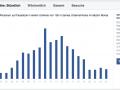 Facebook Lokale Statistik Personen in der Nähe